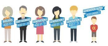 Medgeneracijsko-sodelovanje